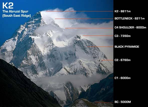 K2 - Abruzziho žebro