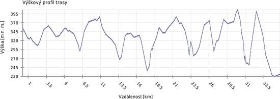 Výškový profil trasy ze Stodůlek na Srpbsko po červené