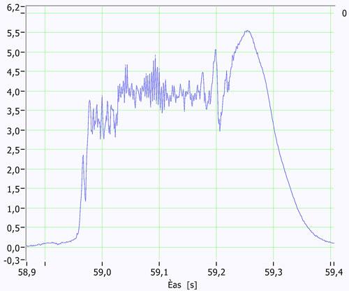 Graf pádové síly u trhacího tlumiče EasyGO Lock