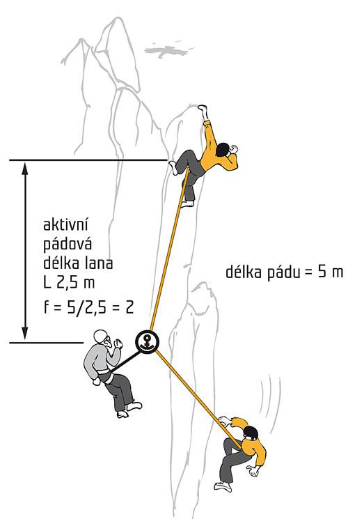 Pádový faktor při lezení