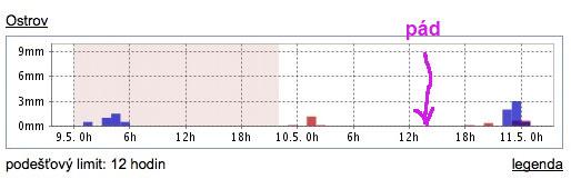 Počasí v Ostrově pátek - sobota. červeně jsou srážky z radaru