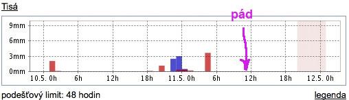 Počasí v Tisé sobota-neděle. Červeně jsou srážky podle radaru