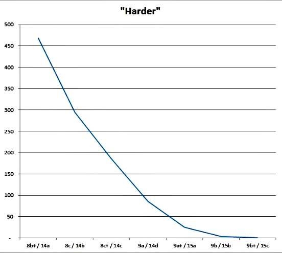 Philův graf: kolikrát je to těžší
