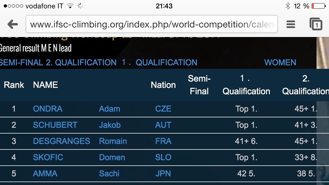 Adam vyhrál kvalifikaci