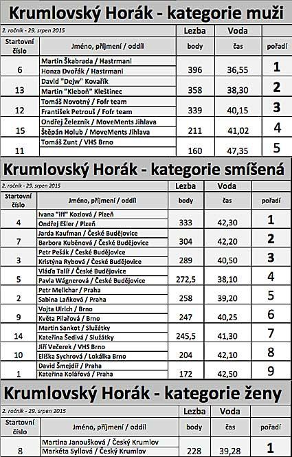 Krumlovskzý Horák 2. ročník - výsledky