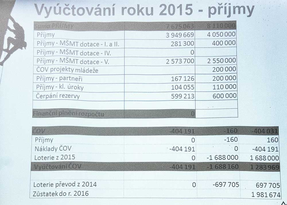 Zpráva o hospodaření 2015