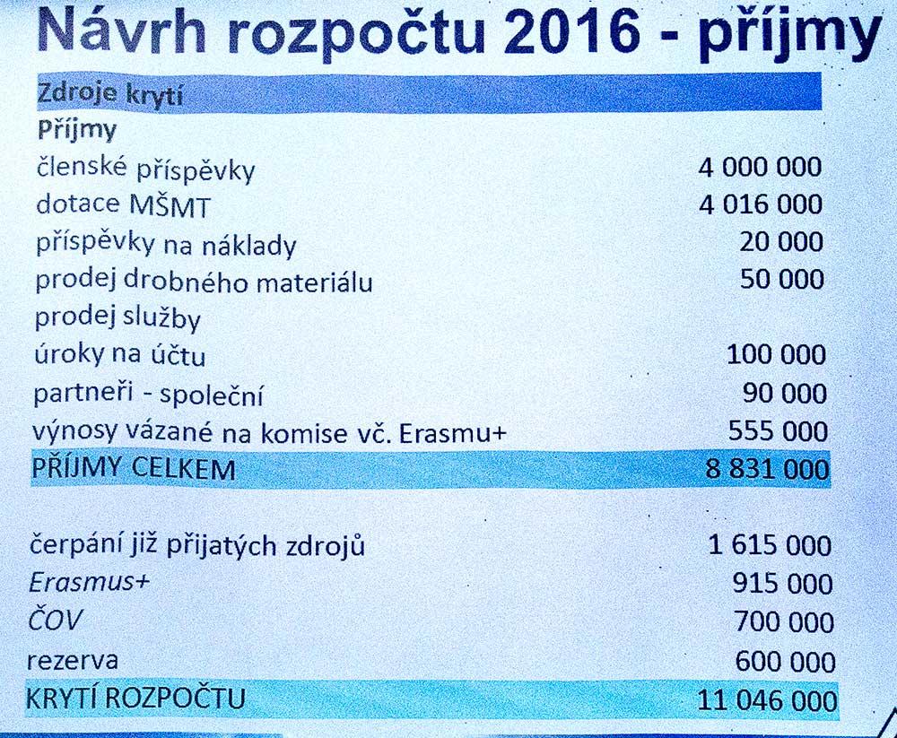 Rozpočet 2016 - příjmy