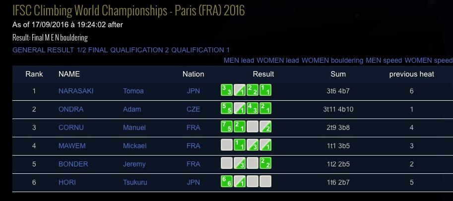 MS 2016 bouldering výsledky finále