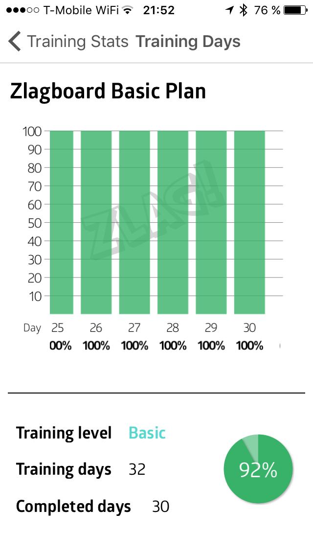 Statistika plnění jednotlivých dní cyklu