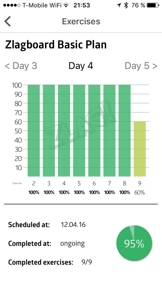 Statistika 4. dne