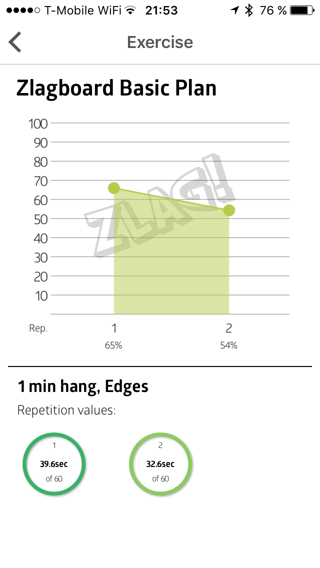 Výsledek dvou sérií minutového visu na 3cm Edges