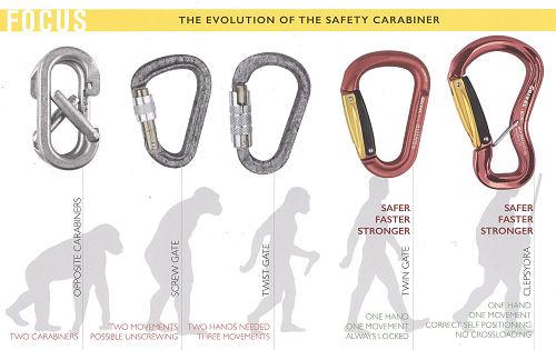 Grivel_Evolution_of_safety_carabiner