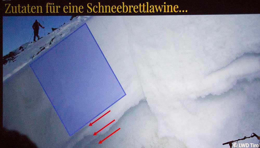 Složky rizika starého sněhu: krusta, na ní další vrstva sněhu a dodatečná zátěž lyžařem.