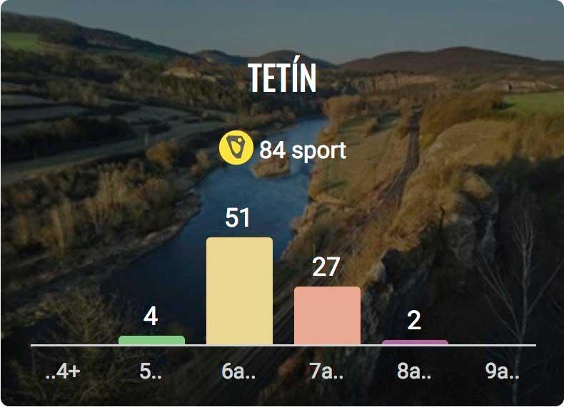 Graf obtížností Tetínské skály