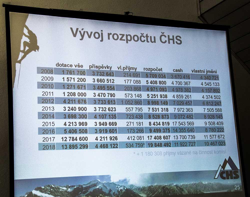 Zpráva o činnosti - Vývoj rozpočtu