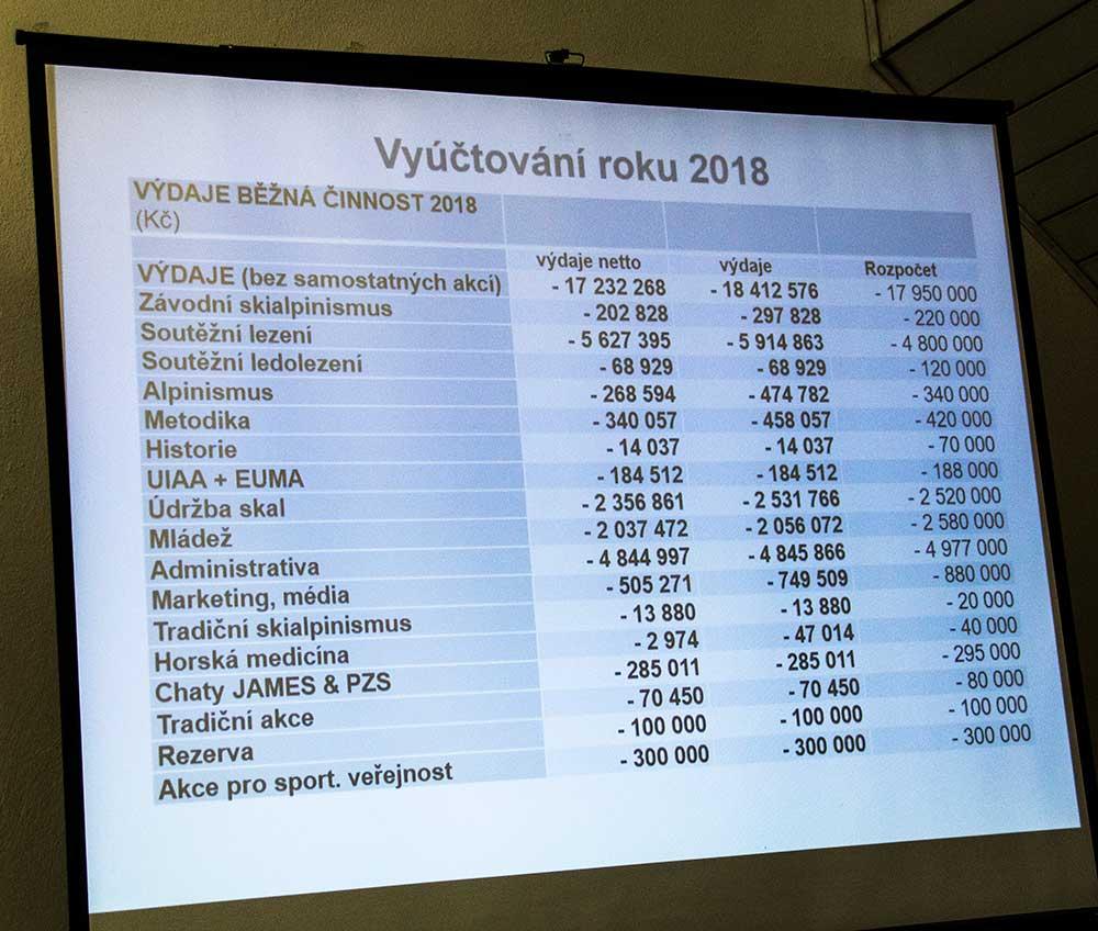 Zpráva o činnosti - Vyúčtování 2018 - 2