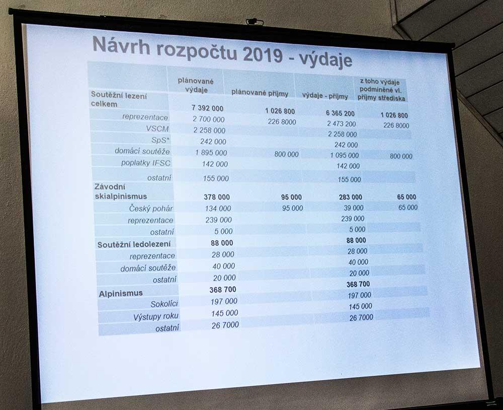 Rozpočet - výdajová strana
