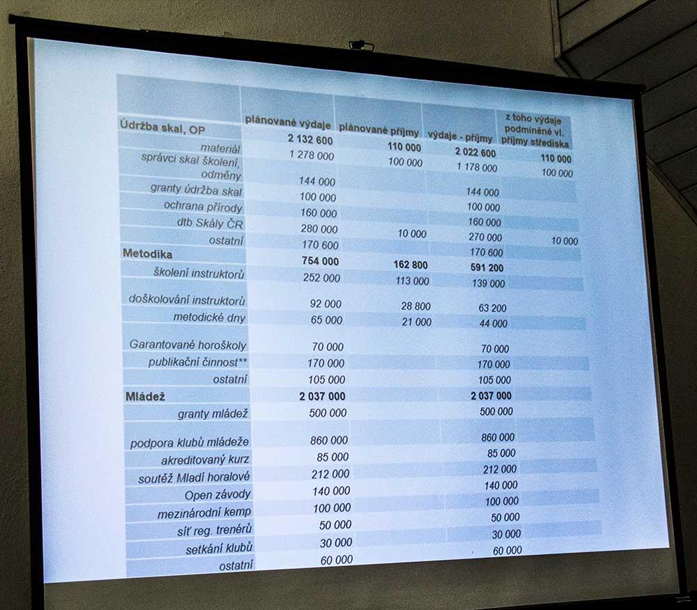 Rozpočet - výdajová strana 2