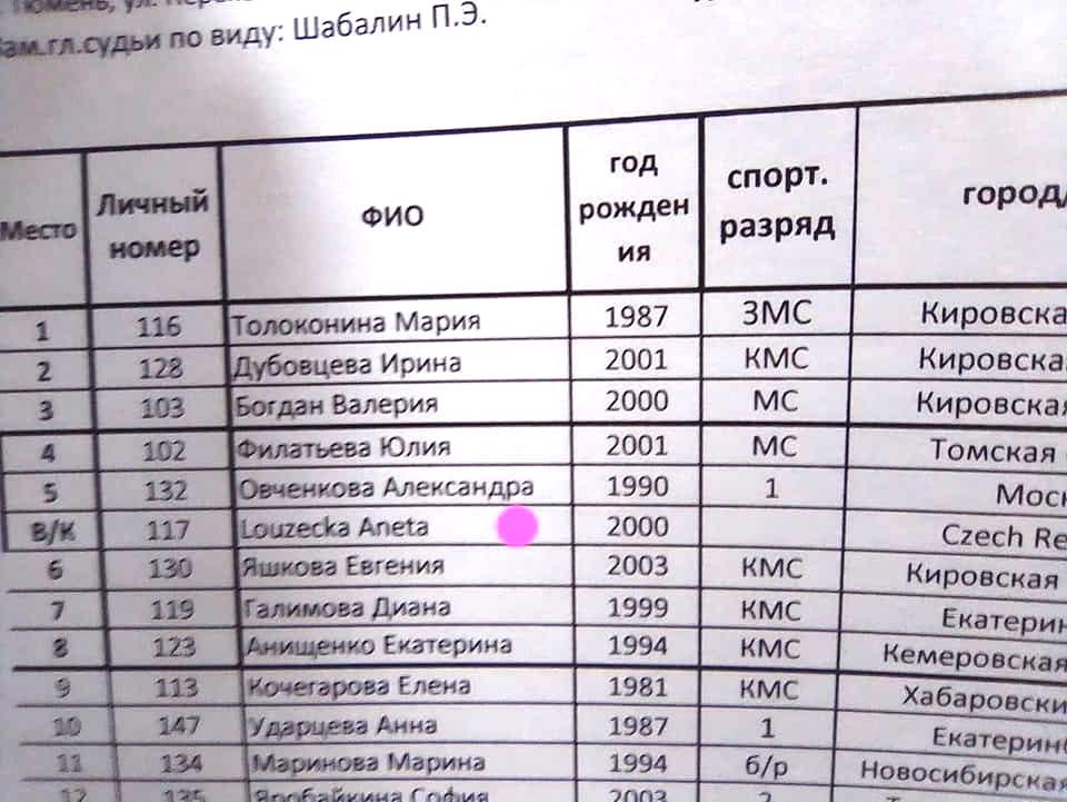 Výsledky Mistrovství Ruska