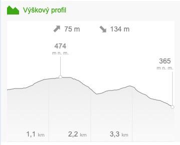 Profil přístupové cesty z Maxiček
