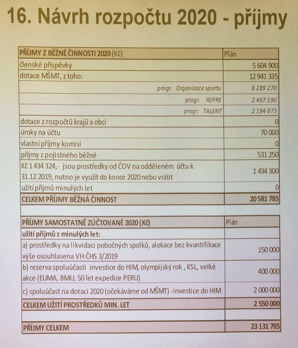 Návrh rozpočtu - příjmy