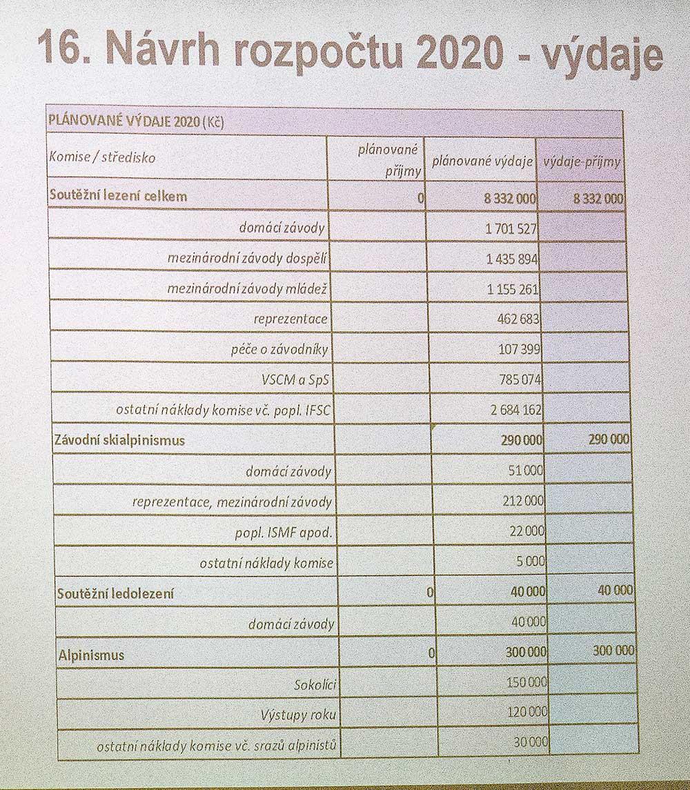 Návrh rozpočtu - výdaje