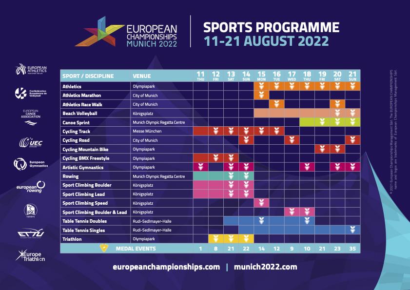 Program multisportovního ME 2022