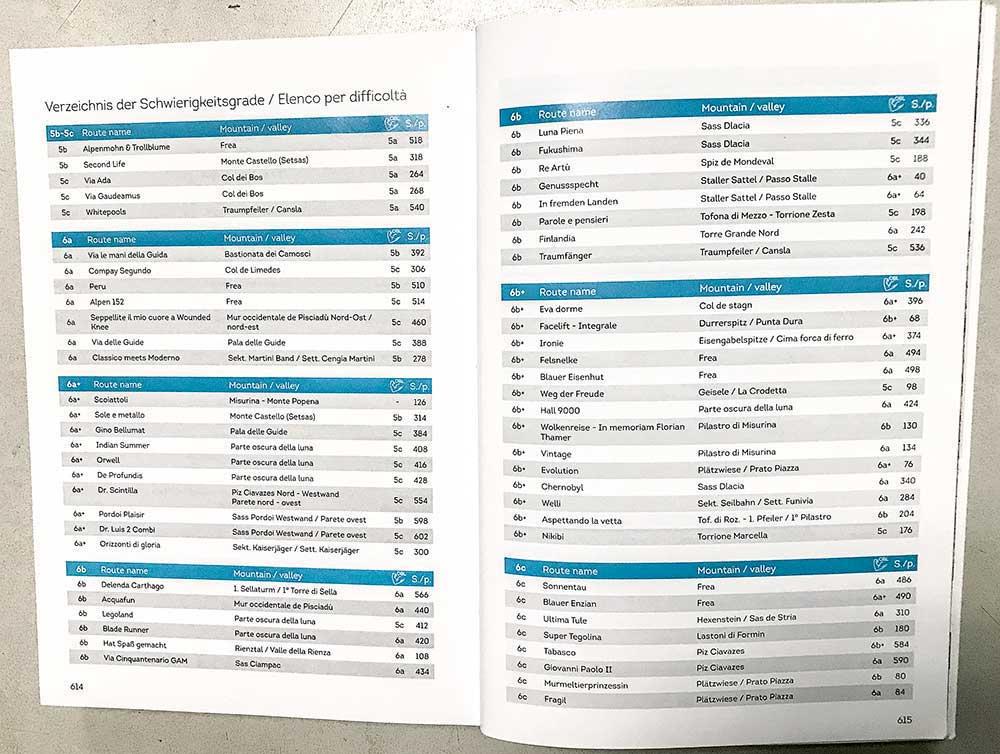 Seznam podle obtížnosti